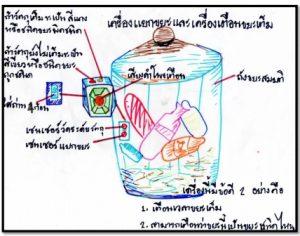 """P12 โครงงาน """"เครื่องเตือนขยะเต็ม"""" โรงเรียนพระปริยัติธรรมเกียรติแก้ววิทยา จังหวัดศรีสะเกษ"""
