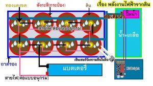 PB15 โครงงานพลังงานไฟฟ้าจากดิน   โรงเรียนวัดโบสถ์อินทร์บุรี จังหวัดสิงห์บุรี